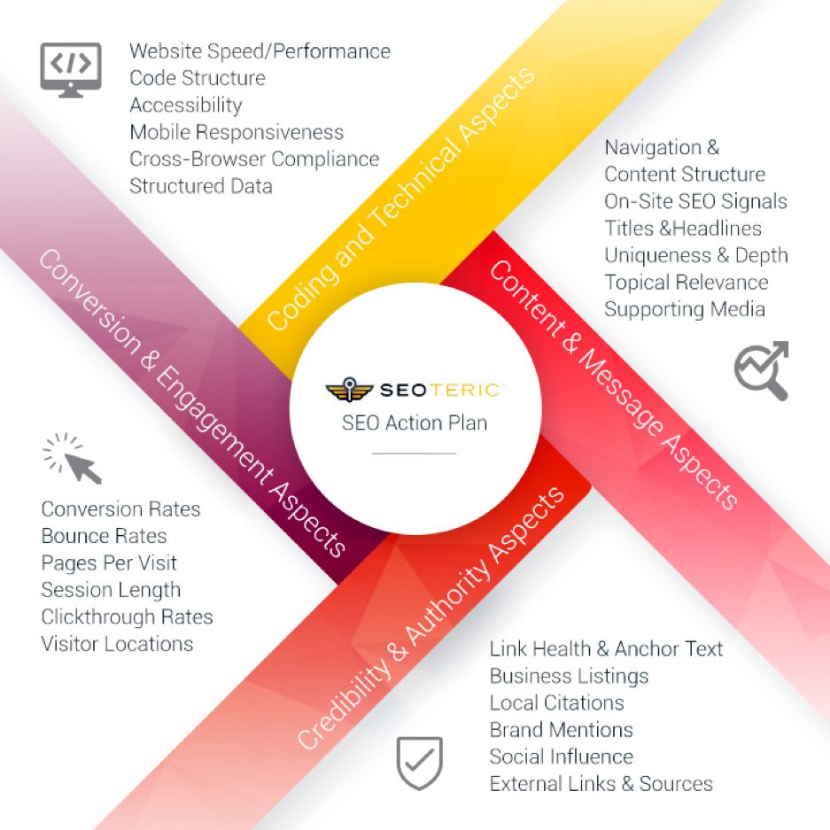 New Bedford MA Search Engine Optimization - New Bedford MA SEO Company