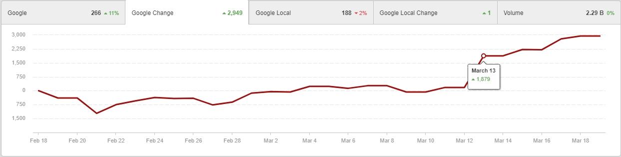 Google Update March 12 Core Update Winners