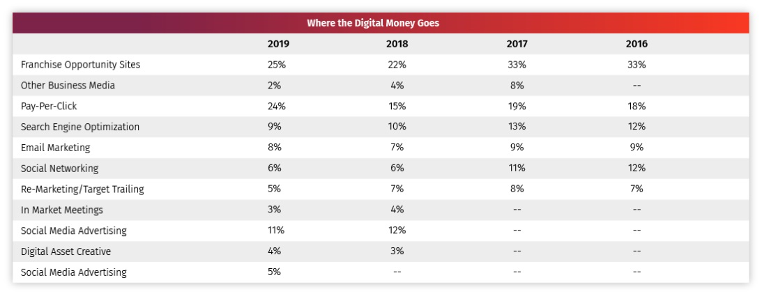 Franchise Digital Marketing Spend