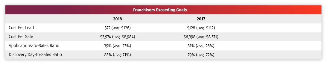 Franchise Marketing Exceeding Goals