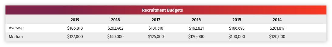 Franchise Marketing Average Budgets