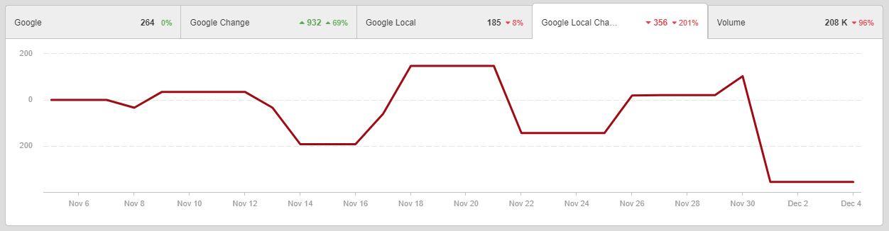 Google Bedlam Local Update